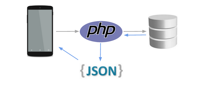php web service